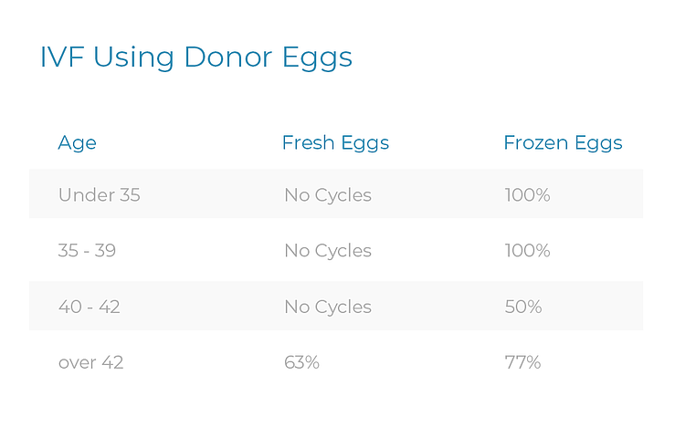 ivf-using-donor-1