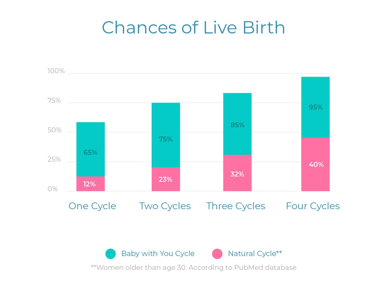 live-chart